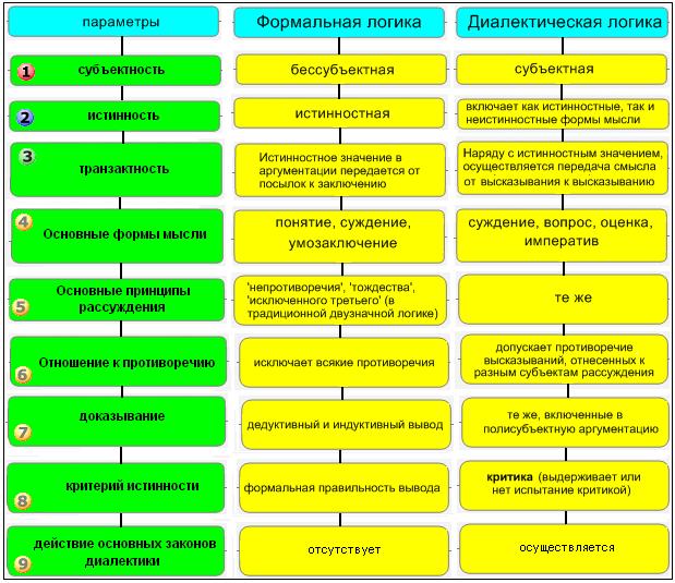 Формальная и диалектическая логика шпаргалка