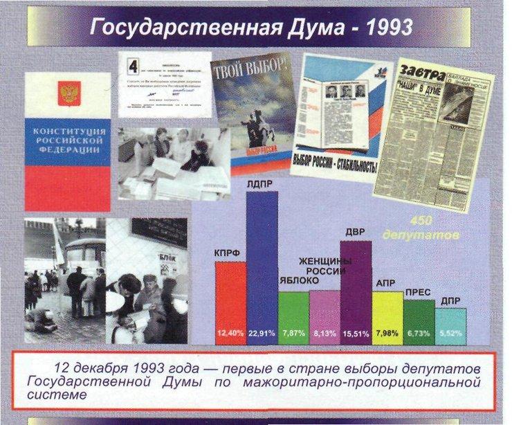 146% это ляп на тв по ростовской области на выборах в думу