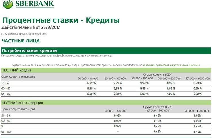 какие проценты на автокредит в сбербанке 2016
