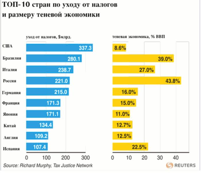 underground economy in russia the size E-issn 2281-4612 issn 2281-3993 academic journal of interdisciplinary studies mcser publishing, rome-italy vol 3 no 4 july 2014 503 the size of underground economy in albania.