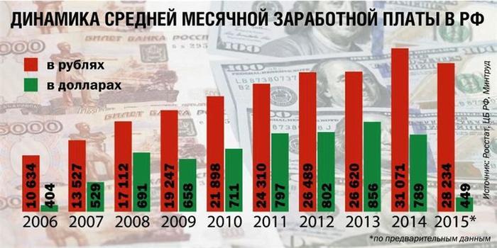 Тема кризиса, санкций и экономической рецессии уже больше года не сходит с экранов телевизоров и новостных лент