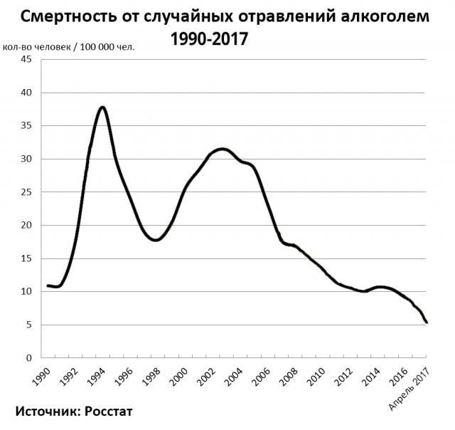 smertnost-ot-alkogolya-v-rossii