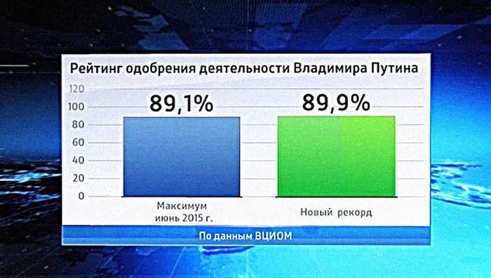СМИ России: рейтинг Путина в крупных городах падает - BBC ...