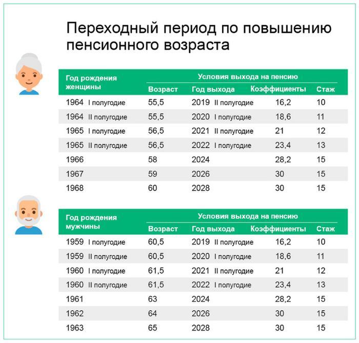Какой возраст является предпенсионным у женщин кто получит пенсию в марте раньше