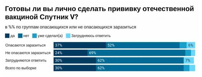 """62% россиян не готовы сделать прививку """"Спутником V"""" – соцопрос"""