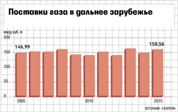 Себестоимость добычи российского газа — $20 за тысячу кубометров.