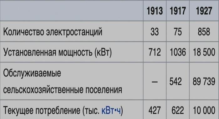 данные по энергетической ситуации в Росси на 1913-1927 годы