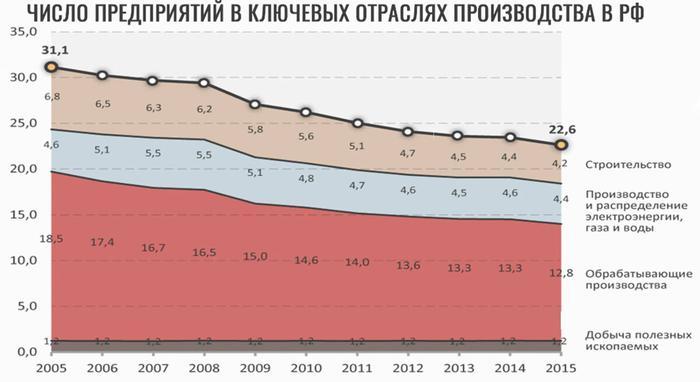 Число предприятий в 2005-2015 в России