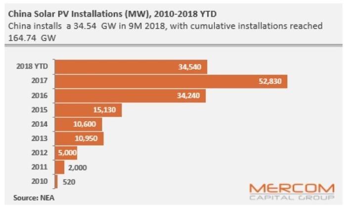 развитие солнечной энергетики в Китае