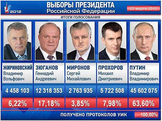 Когда выборы президента россии следующие [PUNIQRANDLINE-(au-dating-names.txt) 70