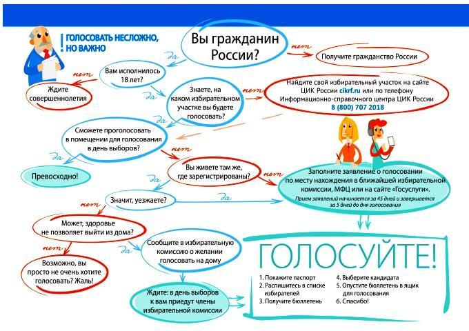 Image result for выборы президента россии 2018