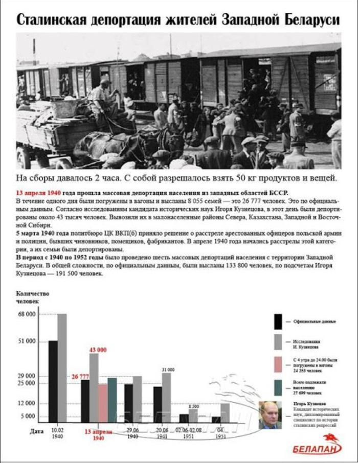 Как и от кого СССР Западную Украину и Западную Беларусь