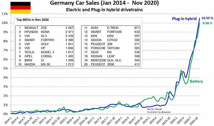 Продажи электромобилей в Европе стремительно растут