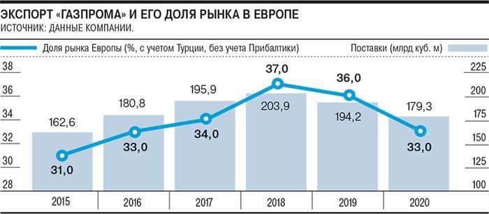Газпром» не пригрели в Европе – Газета Коммерсантъ № 5 (6967) от 15.01.2021