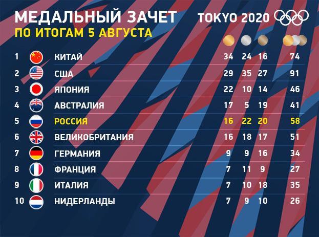 Медальный зачет Олимпиады вТокио на5августа. Фото