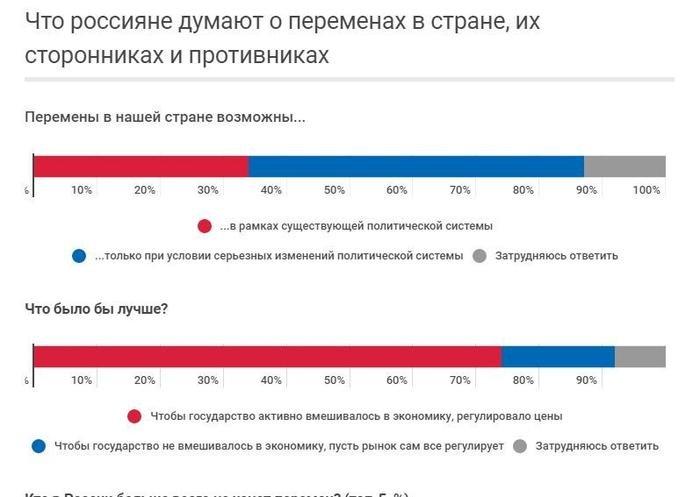 Почти 60% россиян выступают за решительные перемены в стране