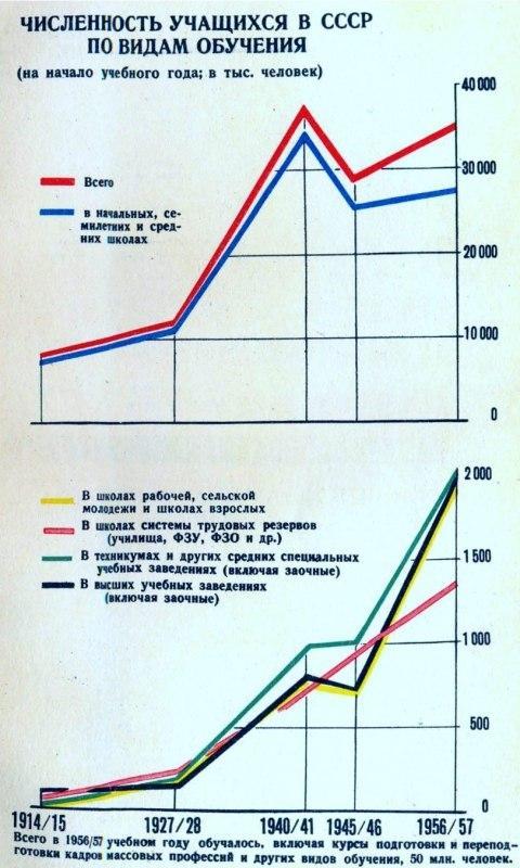 Достижения советской власти за 40 лет в цифрах с 1917 по 1957 годы.. (Статистический сборник)