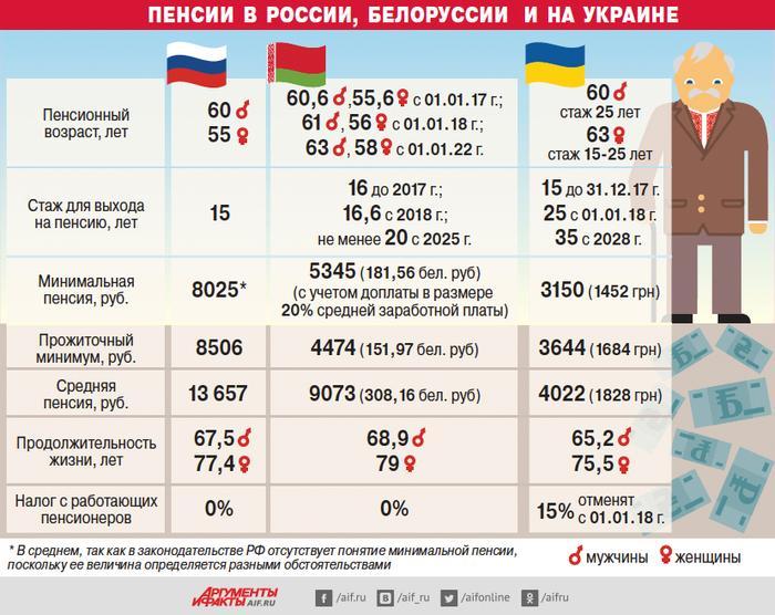 автомагнитолы могут почему пенсии в россии такие маленькие систем безопасности