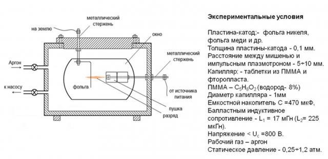 Рис. 7. Схема экспериментальной установки «Пушка»