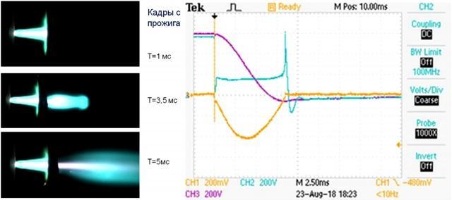 Рис. 8. Слева — кадры скоростного видеофильма процесса прожига тонкой фольги-мишени из никеля. Справа — сигналы напряжений (синий) и тока (жёлтый) на разрядном промежутке. Для тока коэффициент перевода 10 А/75 мВ
