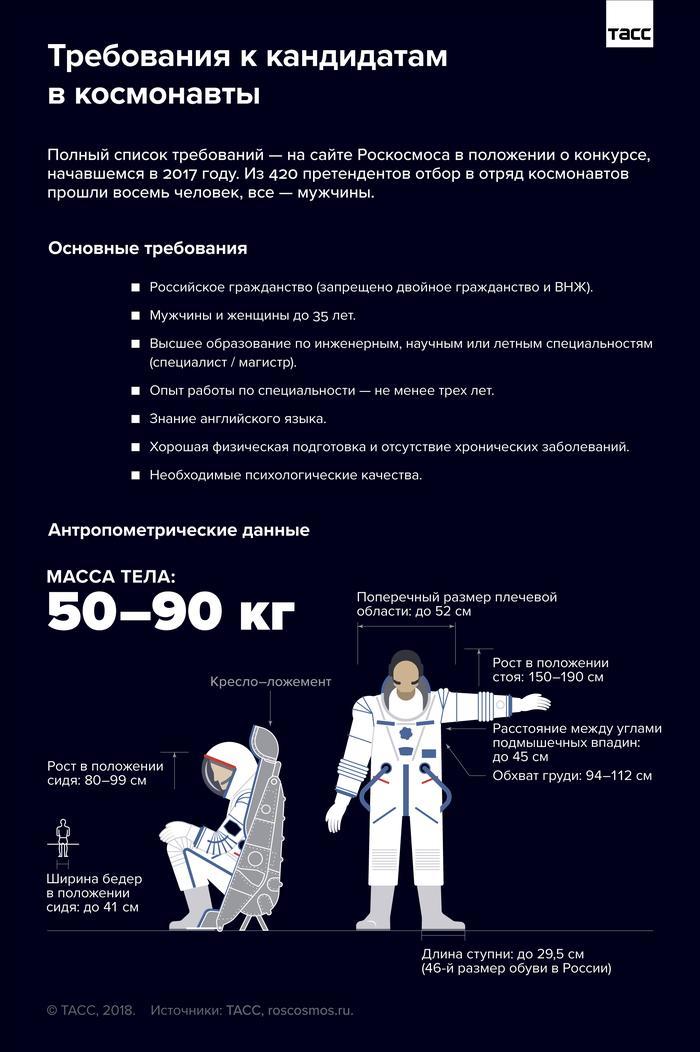 Требования к кандидатам в космонавты