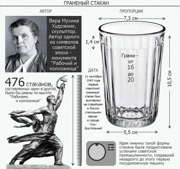 8 интересных фактов о советском граненом стакане