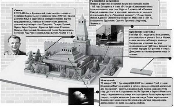 Четыре большие лжи о захоронении Ленина