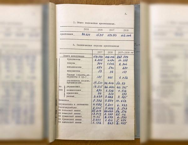 Статистика по основным операциям и политическому составу преследуемых