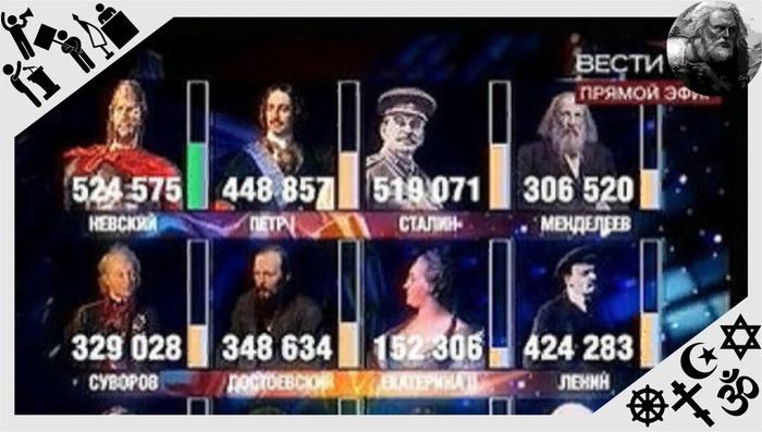 Результаты голосования. В итоге Петра I неожиданно опередил Столыпин, а Сталин сохранил III место