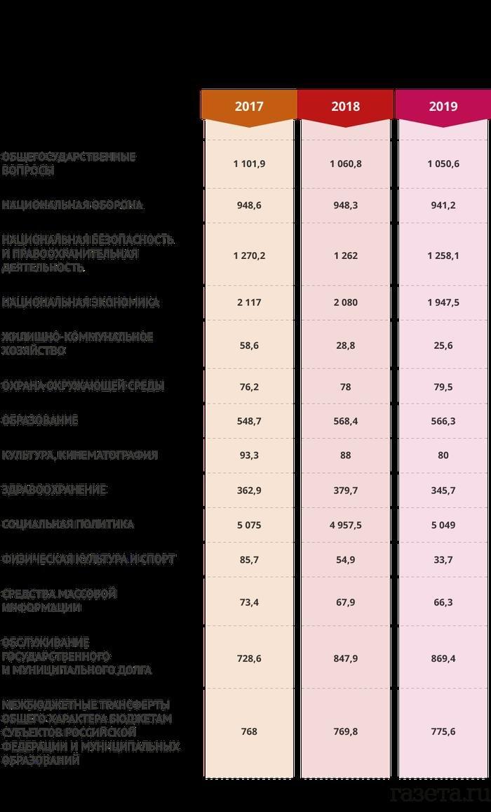 Резервный фонд РФ может исчерпаться в 2017 году