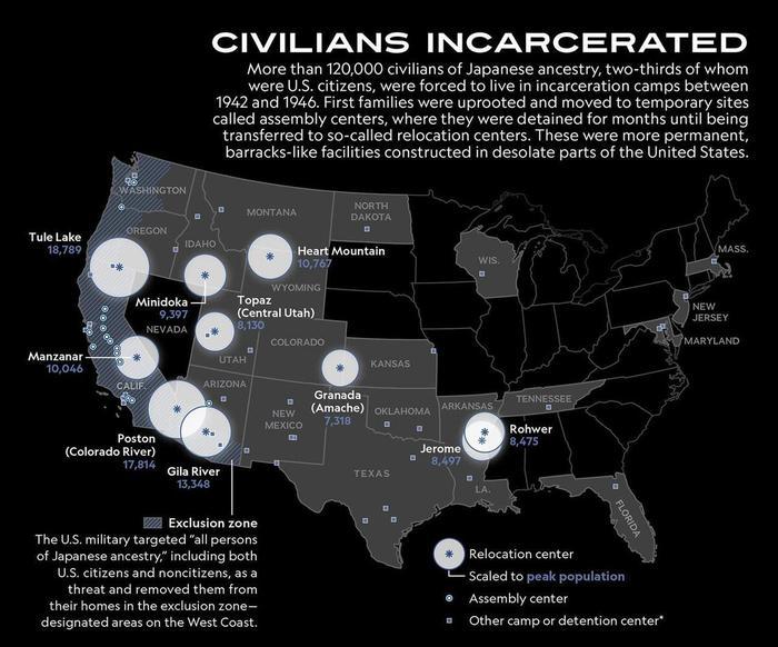 Более 120 000 гражданских лиц японского происхождения, две трети из которых были гражданами США, находились в лагерях для заключенных.
