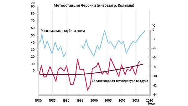 Метеостанция Черский