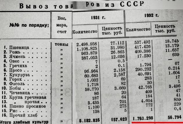 Проверить все данные можете здесь: Издание Главного таможенного управления. Внешторгиздат. 1933 г