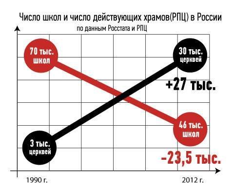 --!!Число школ и храмов в России