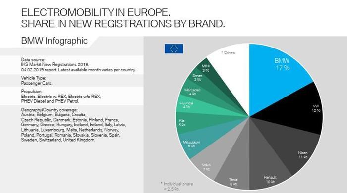 BMW похвасталась продажами электромобилей в Европе: опередили и Volkswagen, и Tesla