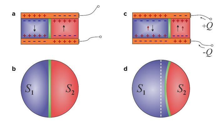 Российские физики с русскими коллегами из США и Франции создали невозможный конденсатор