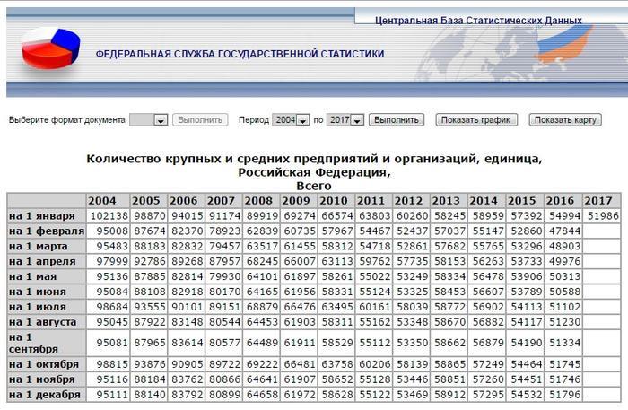 Путин признал наличие тысяч заброшенных заводов России