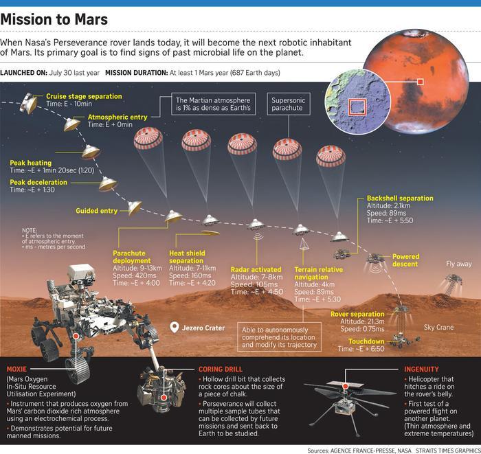Схема спуска на Марс.
