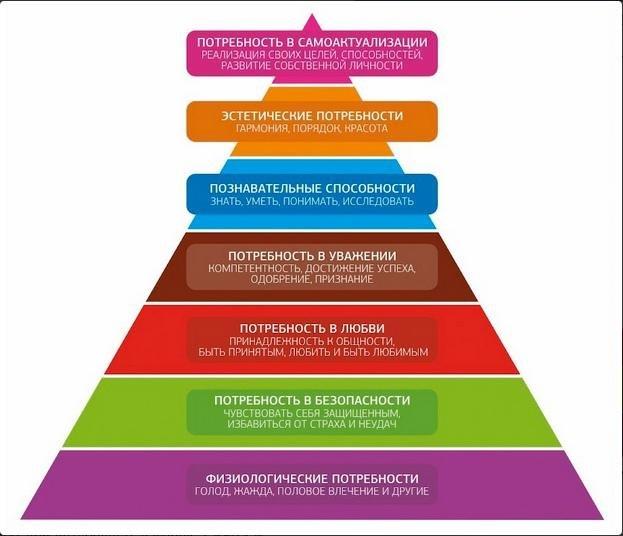 Классическая 7 ступенчатая пирамида Маслоу.