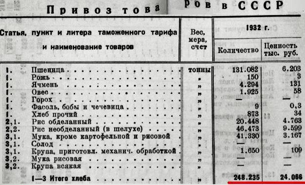 Источник: Издание Главного таможенного управления. Внешторгиздат. 1933 г