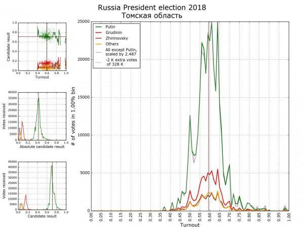 10 млн вброшенных бюллетеней и типология политических культур российских регионов