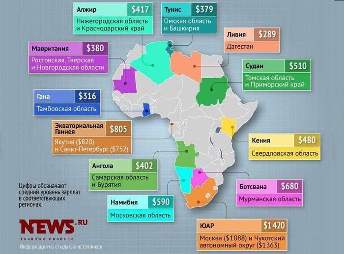 Salaries-Africa-Russia