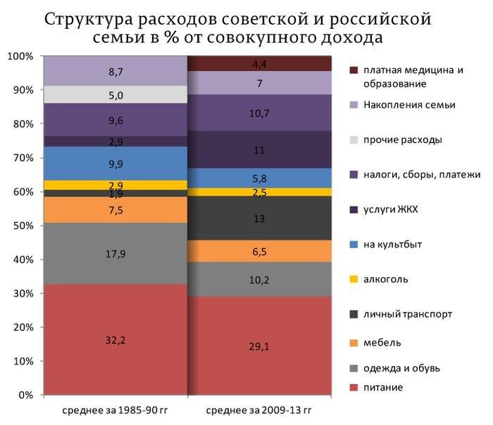 Какие были в СССР зарплаты в сегодняшних деньгах