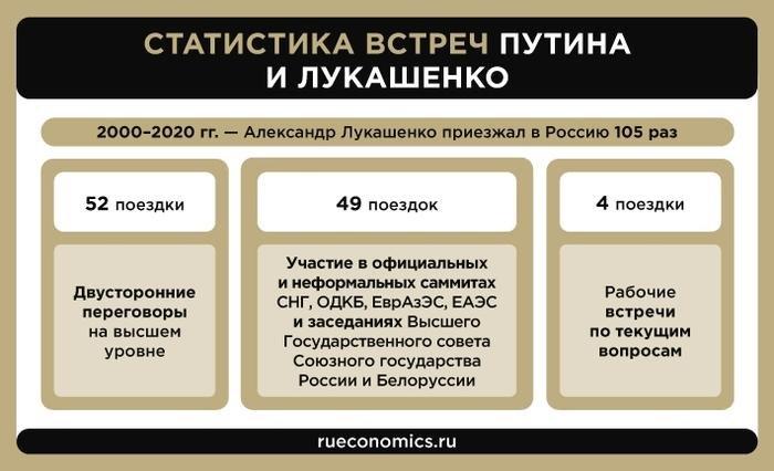 Статистика встреч Путина и Лукашенко