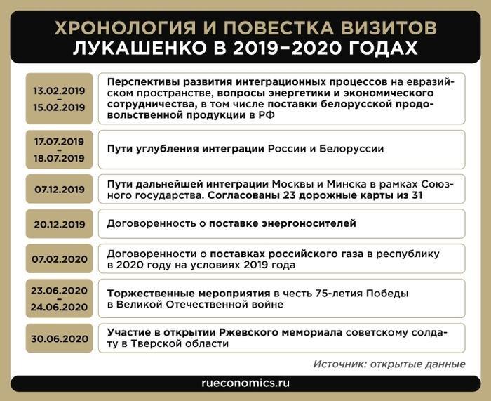 Хронология и повестка визитов Лукашенко в 2019–2020 годах