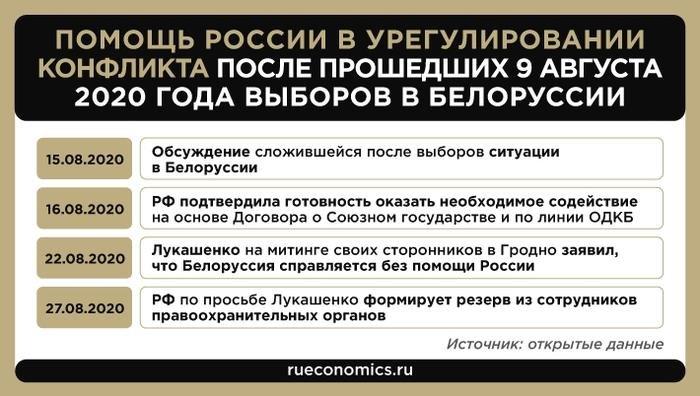 Помощь России в урегулировании конфликта после прошедших 9 августа 2020 года выборов в Белоруссии
