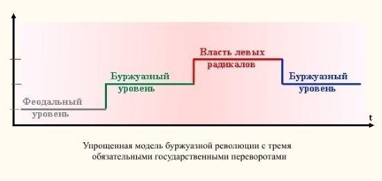 Вскрываем тайну Октябрьской революции