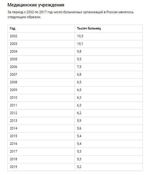 Как мы видим, число больниц сократилось в два раза. Говорит ли это о том, что и реальное население тоже сократилось в два раза?