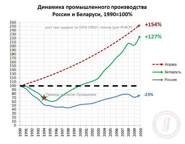 --!!О динамике пром.произв. в России и в Беларуси