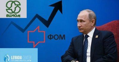 Рейтинг Путина на сегодняшний день